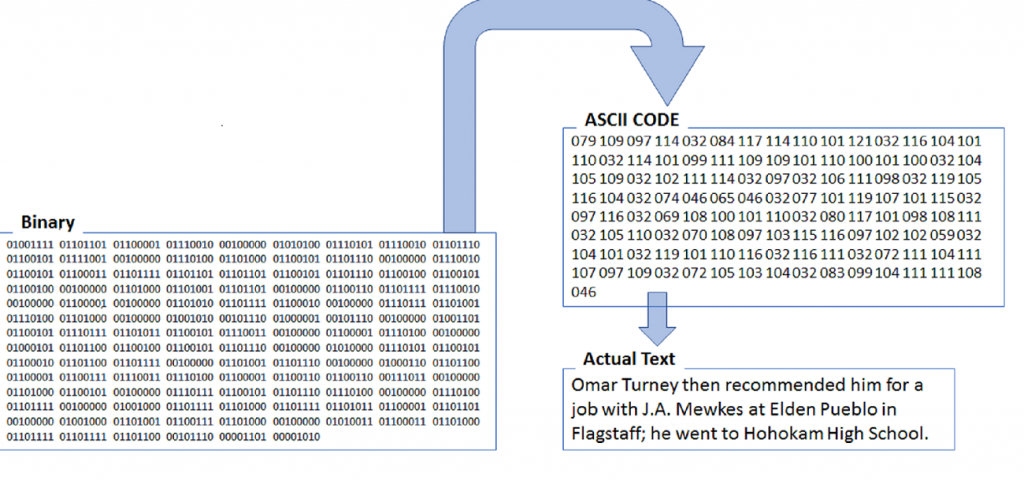 Illustration of the stages from binary computer code, to ASCII code, to an English language sentence.