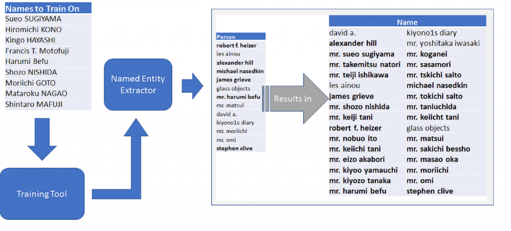 Illustration of the steps in Named Entity Recognition
